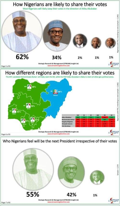 Who will win the Presidential Election in Nigeria